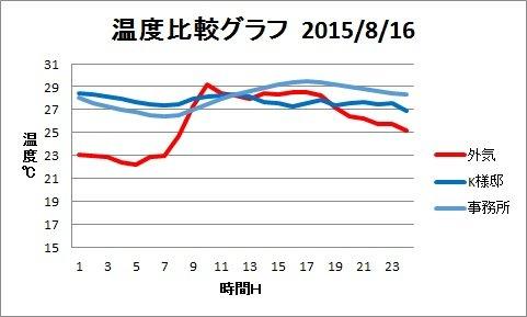 H25八月温度比較データ