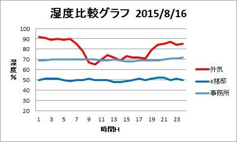 H25八月湿度比較グラフ