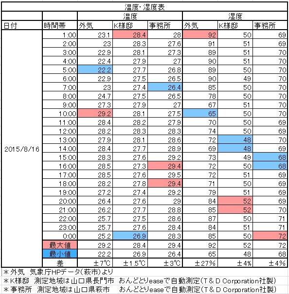 H25八月温湿度比較表k邸