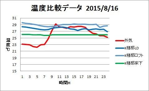 H25夏温度グラフ