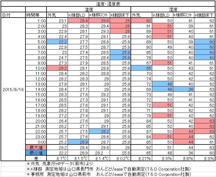 H25夏温湿度表
