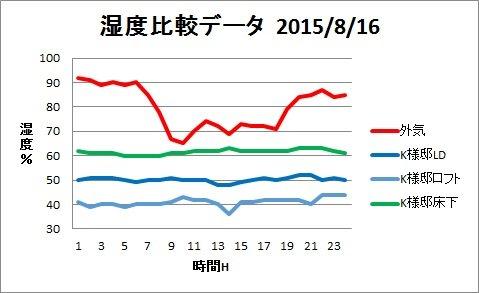 H25夏湿度グラフ