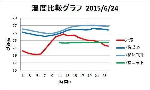 H25梅雨温度グラフ