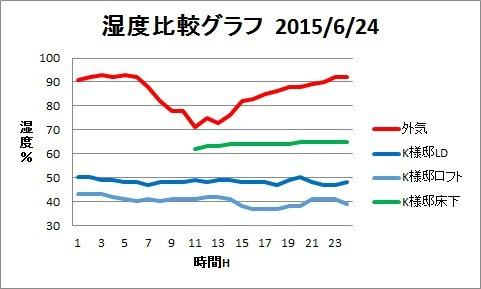 H25梅雨湿度グラフ