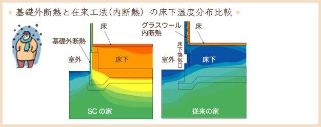 地熱 床暖房