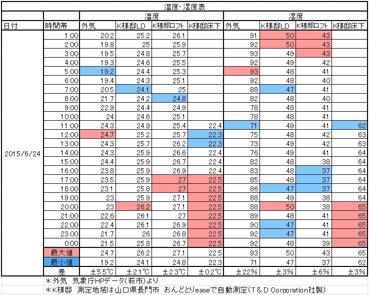 H25梅雨温湿度表