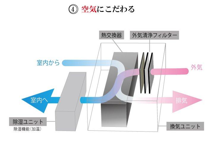 山口 萩市 新築 注文住宅 空気