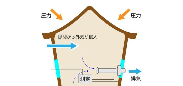 日本トップクラスの気密性能