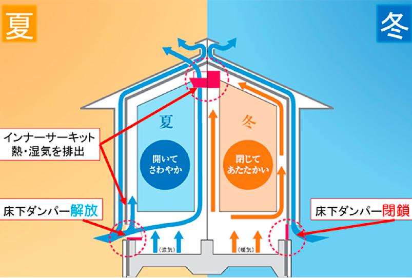 外断熱・二重通気工法